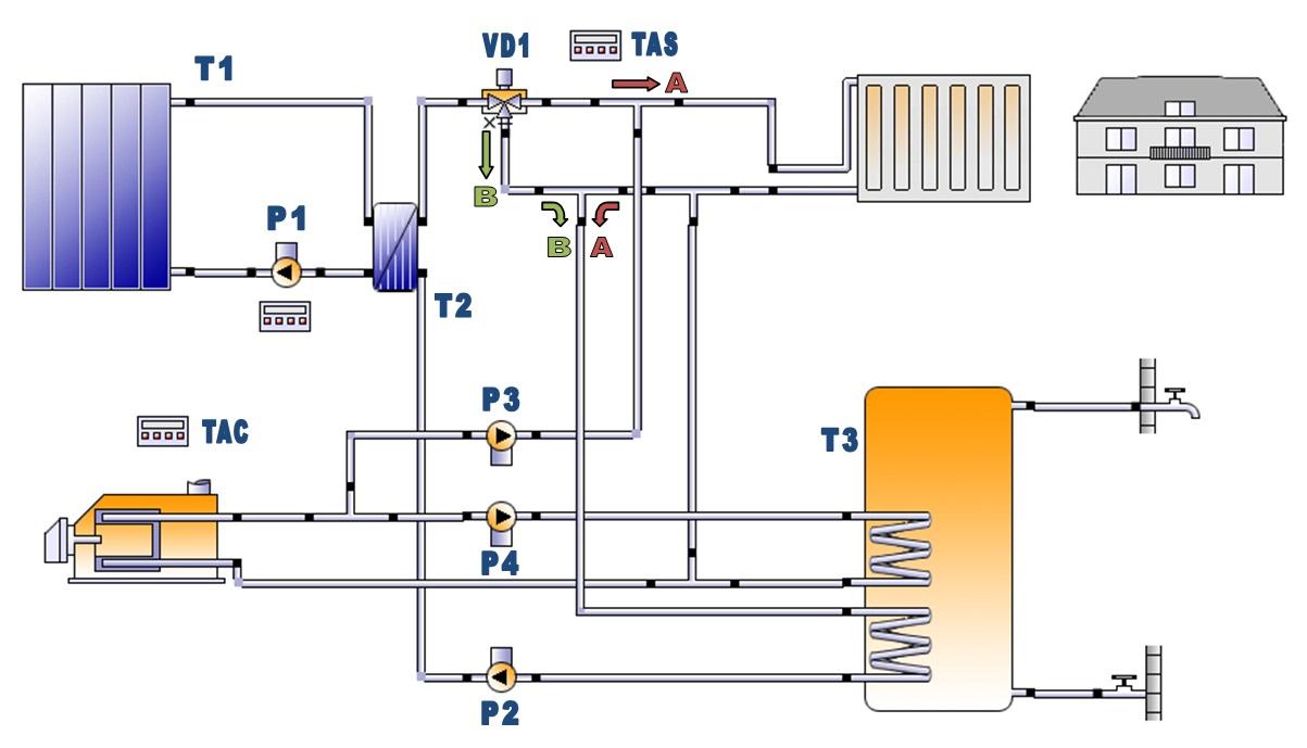 Lavori eseguiti for Schema impianto solare termico dwg